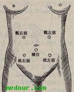 胎心音听诊区